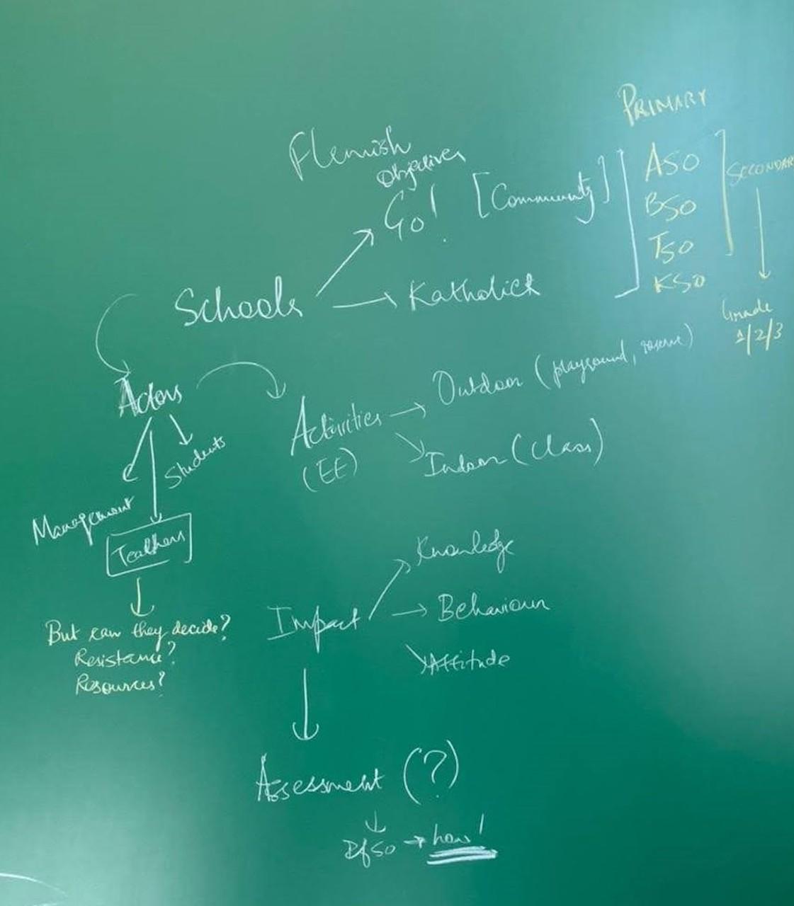 Mindmap of waste education in Flanders ©Varnika